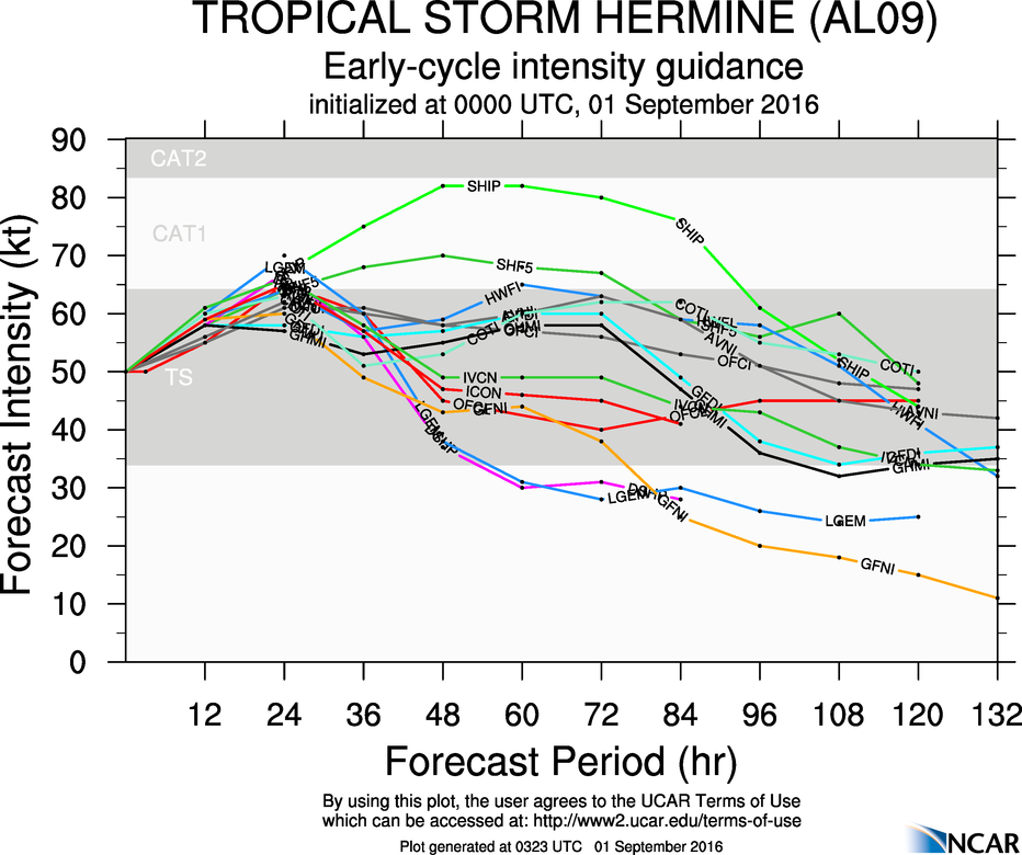 Hermine intensity guidance from the 00z set of intensity models. Here we see a slight overall increase in several of the models which might be enough to bring Hermine to hurricane strength before landfall tomorrow night.